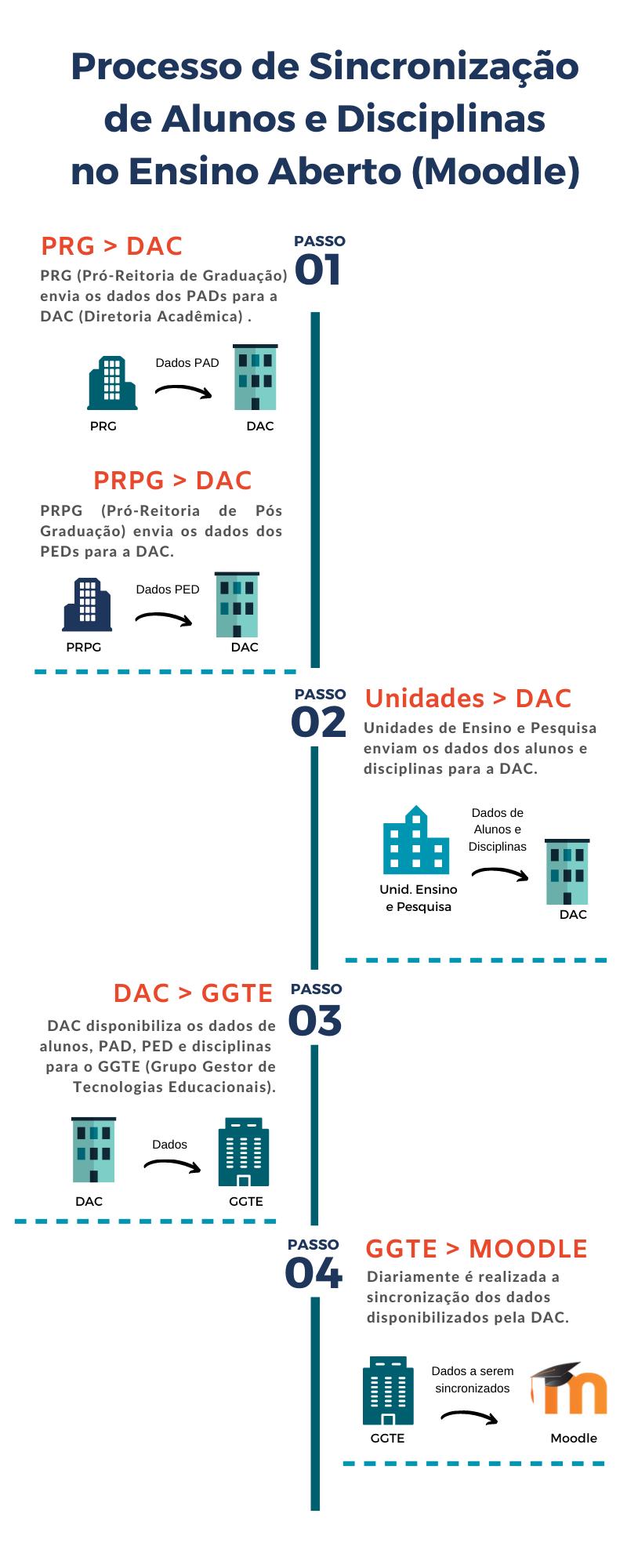 Processo de Sincronização de Alunos e Disciplinas no Ensino Aberto (Moodle).  Passo 1 - PRG (Pró-Reitoria de Graduação) envia os dados dos PADs para a DAC (Diretoria Acadêmica) . PRPG (Pró-Reitoria de Pós Graduação) envia os dados dos PEDs para a DAC. Passo 2 - Unidades de Ensino e Pesquisa enviam os dados dos alunos e disciplinas para a DAC. Passo 3 - DAC disponibiliza os dados  de alunos, PAD, PED e disciplinas  para o GGTE (Grupo Gestor de Tecnologias Educacionais). Passo 4 - Diariamente é realizada a sincronizaçãodos dados disponibilizados pela DAC.